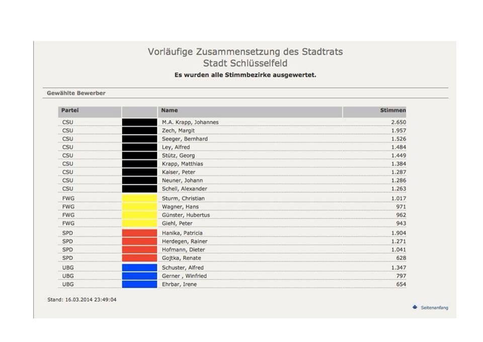 Stadtrat Schlüsselfeld - Gewählte Stadträte